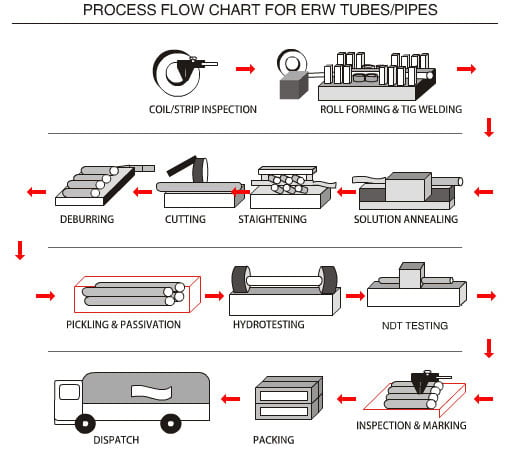 ERW Pipes and Tubes Manufacturing Process