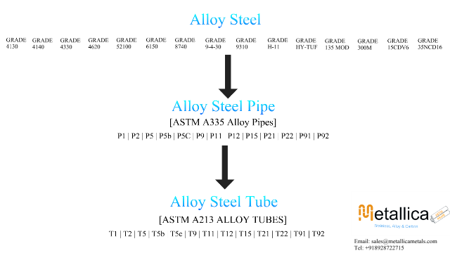 Alloy Steel Categories, Types, Grades