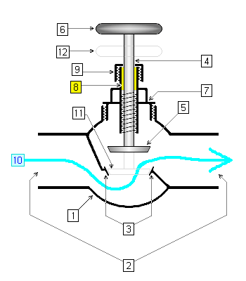 Valve cross-section, Components of Valve